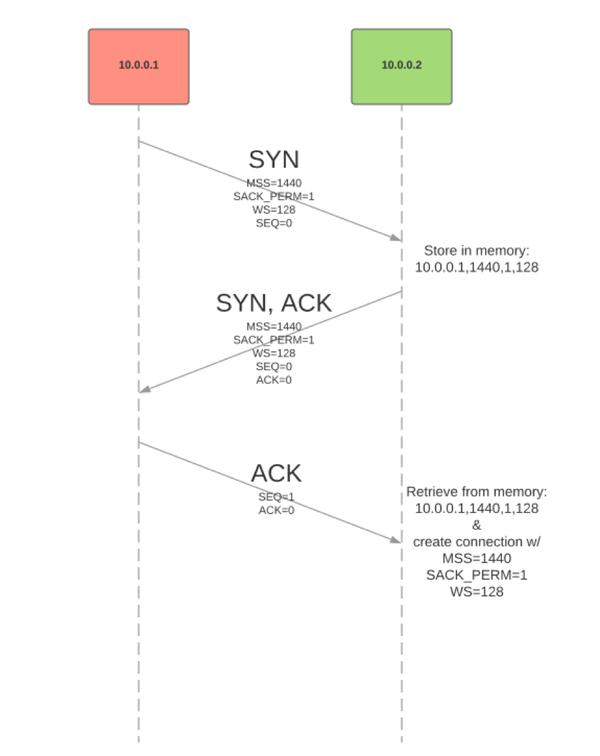 blogpost-cookies-graph4