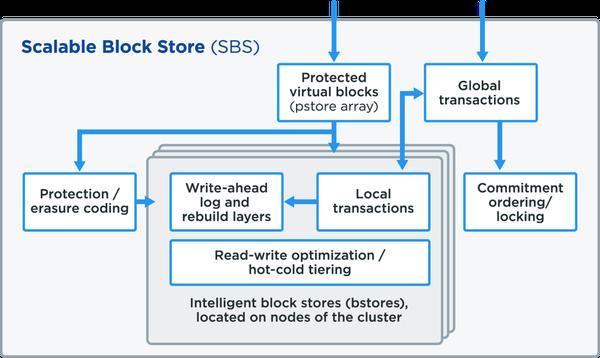 blog-log-structure-qf2-1