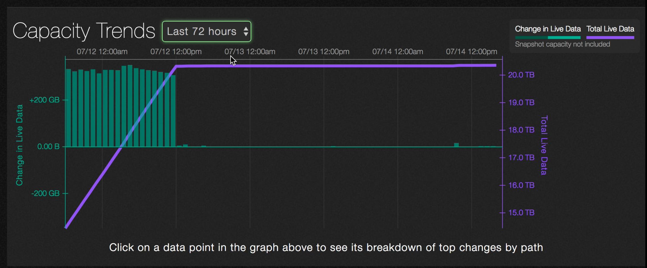 Capacity Trends last 72 hours